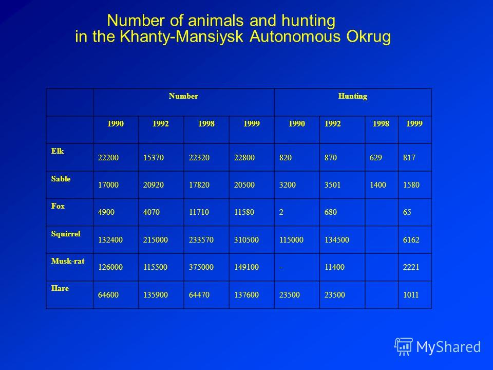 Number of animals and hunting in the Khanty-Mansiysk Autonomous Okrug NumberHunting 19901992199819991990199219981999 Elk 22200153702232022800820870629817 Sable 170002092017820205003200350114001580 Fox 4900407011710115802680 65 Squirrel 13240021500023