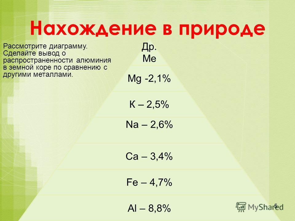 Др. Ме Мg -2,1% К – 2,5% Na – 2,6% Ca – 3,4% Fe – 4,7% Al – 8,8% Нахождение в природе Рассмотрите диаграмму. Сделайте вывод о распространенности алюминия в земной коре по сравнению с другими металлами. 5
