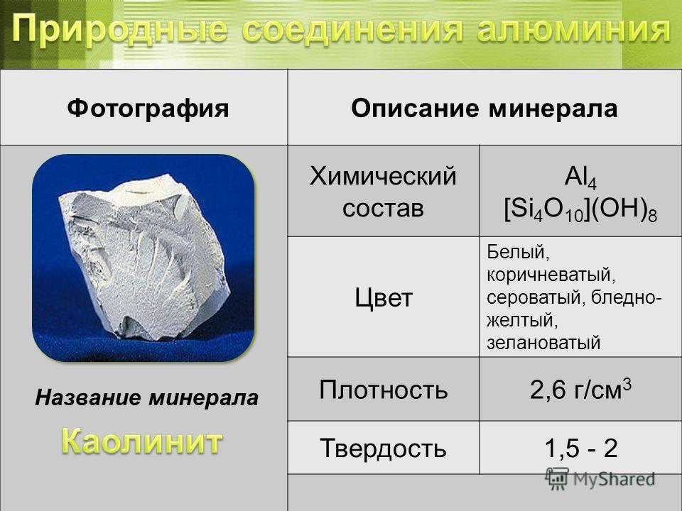 ФотографияОписание минерала Химический состав Al 4 [Si 4 O 10 ](OH) 8 Цвет Белый, коричневатый, сероватый, бледно- желтый, зелановатый Плотность2,6 г/см 3 Твердость1,5 - 2 Название минерала