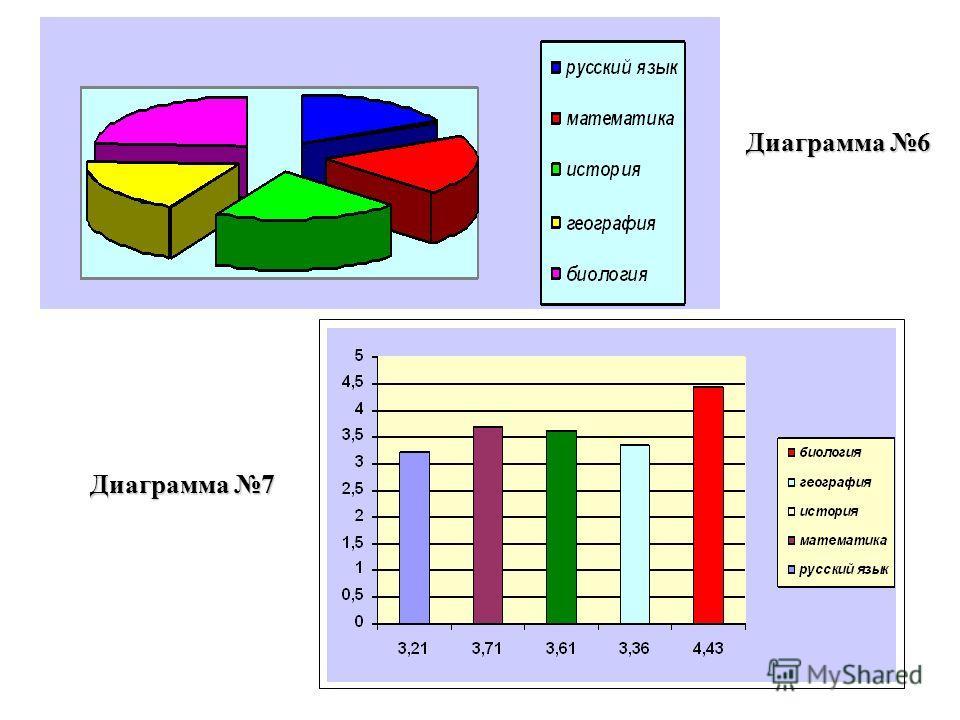 диаграммы реферат столбчатые