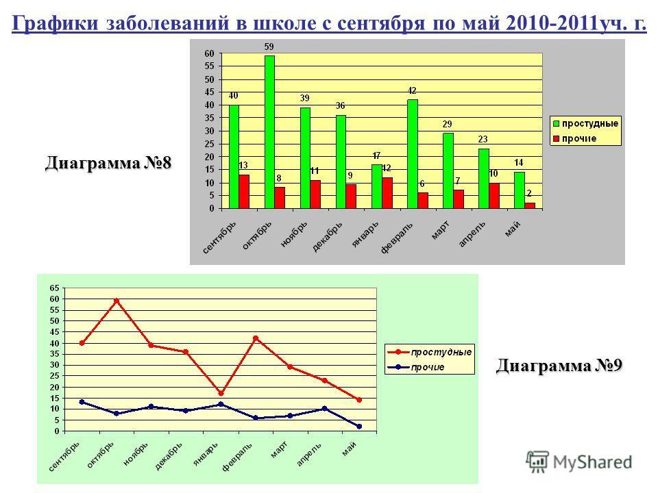 Диаграмма 8 Диаграмма 9 Графики заболеваний в школе с сентября по май 2010-2011уч. г.