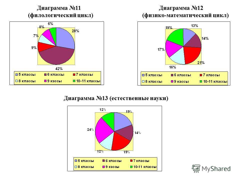 Диаграмма 11 Диаграмма 12 Диаграмма 11 Диаграмма 12 (филологический цикл) (физико-математический цикл) (филологический цикл) (физико-математический цикл) Диаграмма 13 (естественные науки)