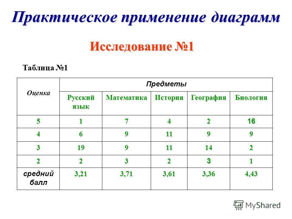 Практическое применение диаграмм Исследование 1 Исследование 1 Таблица 1 Оценка Предметы Русский язык МатематикаИсторияГеографияБиология 5174216 4691199 3 19191919911142 223231 средний балл 3,21 3,71 3,61 3,36 4,43