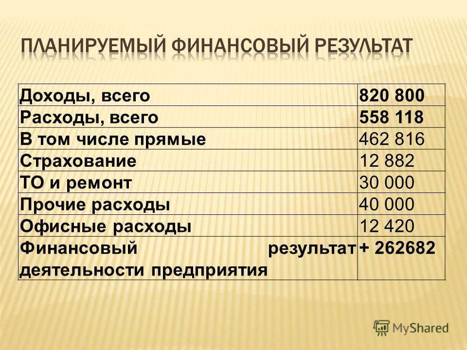 Доходы, всего820 800 Расходы, всего558 118 В том числе прямые462 816 Страхование12 882 ТО и ремонт30 000 Прочие расходы40 000 Офисные расходы12 420 Финансовый результат деятельности предприятия + 262682