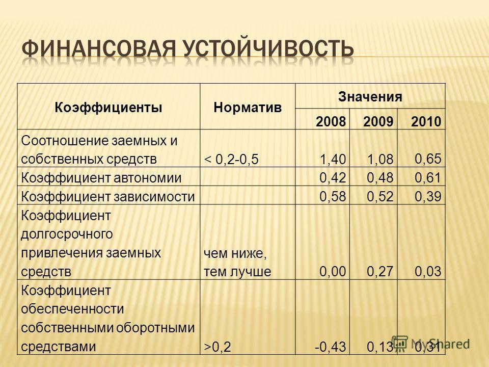 КоэффициентыНорматив Значения 200820092010 Соотношение заемных и собственных средств< 0,2-0,51,401,08 0,65 Коэффициент автономии 0,420,480,61 Коэффициент зависимости 0,580,520,39 Коэффициент долгосрочного привлечения заемных средств чем ниже, тем луч