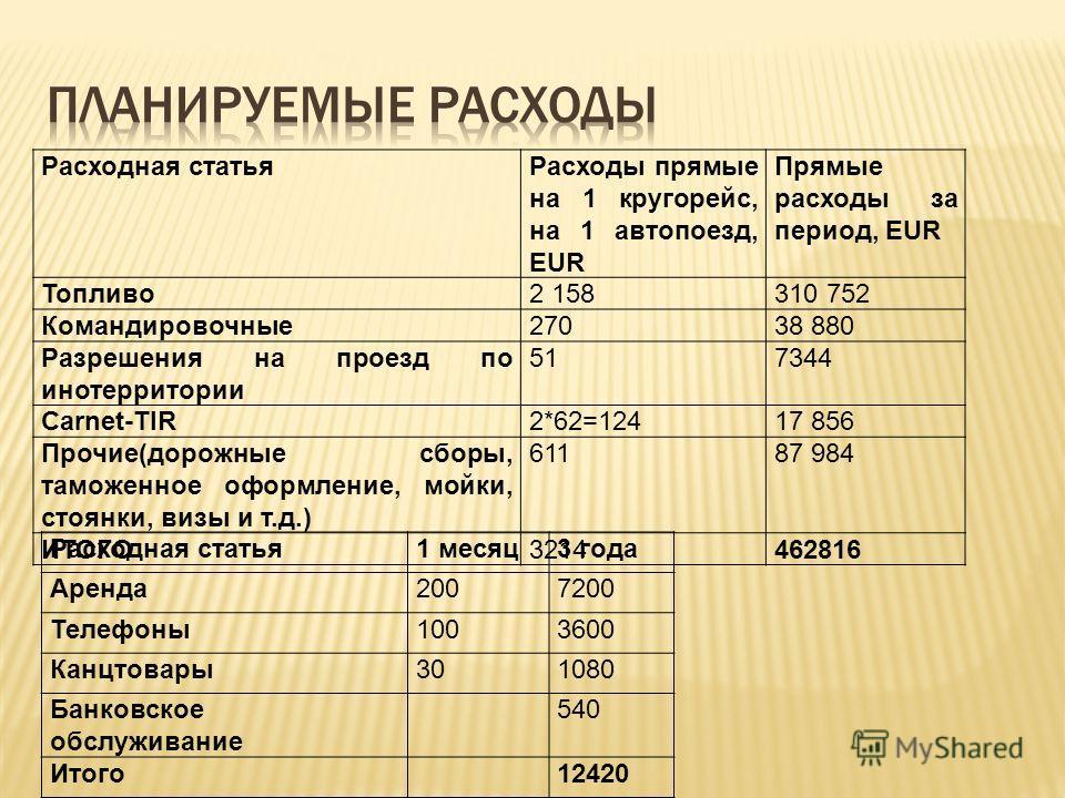 Расходная статьяРасходы прямые на 1 кругорейс, на 1 автопоезд, EUR Прямые расходы за период, EUR Топливо2 158310 752 Командировочные27038 880 Разрешения на проезд по инотерритории 517344 Carnet-TIR2*62=12417 856 Прочие(дорожные сборы, таможенное офор