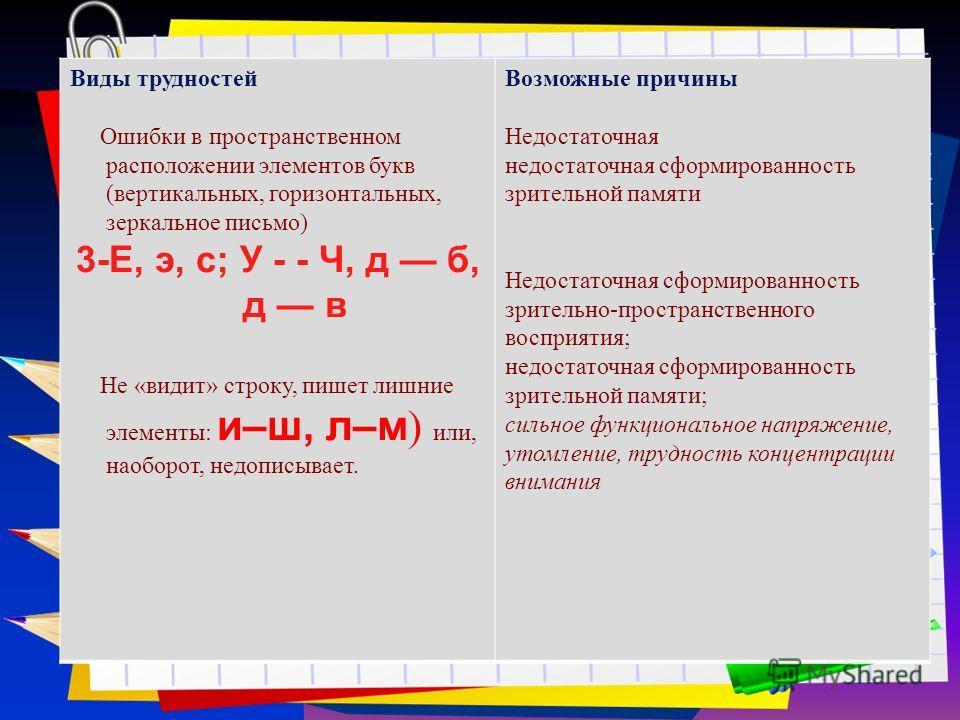 Заголовок слайда Виды трудностей Ошибки в пространственном расположении элементов букв (вертикальных, горизонтальных, зеркальное письмо) 3-Е, э, с; У - - Ч, д б, д в Не «видит» строку, пишет лишние элементы: и–ш, л–м ) или, наоборот, недописывает. Во