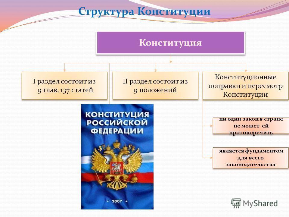 Структура Конституции Конституция Конституционные поправки и пересмотр Конституции II раздел состоит из 9 положений II раздел состоит из 9 положений I раздел состоит из 9 глав, 137 статей I раздел состоит из 9 глав, 137 статей ни один закон в стране