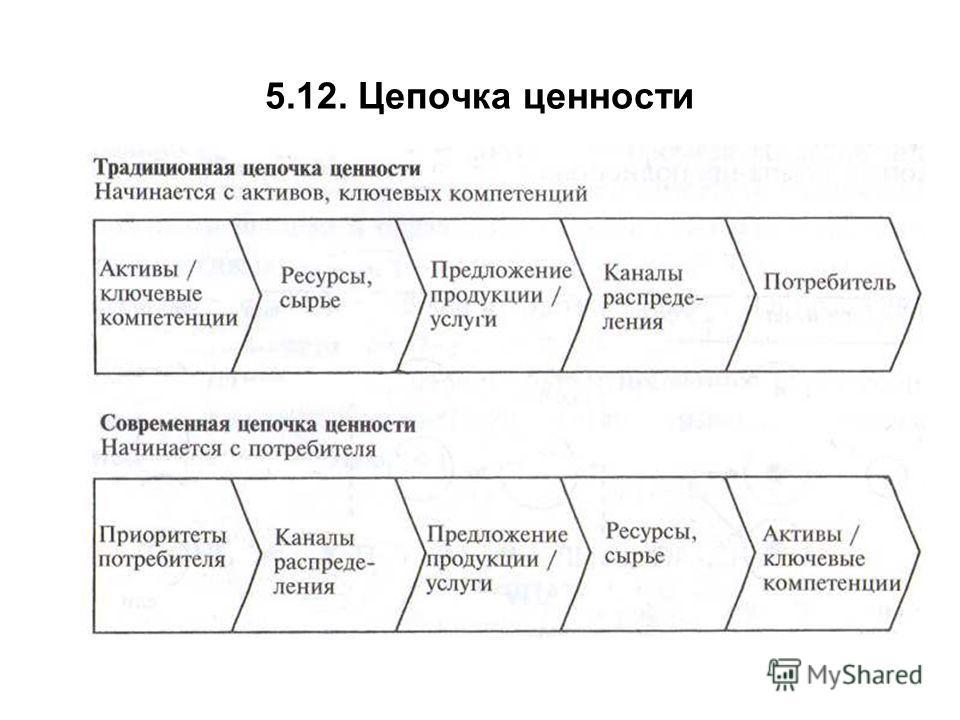 5.12. Цепочка ценности