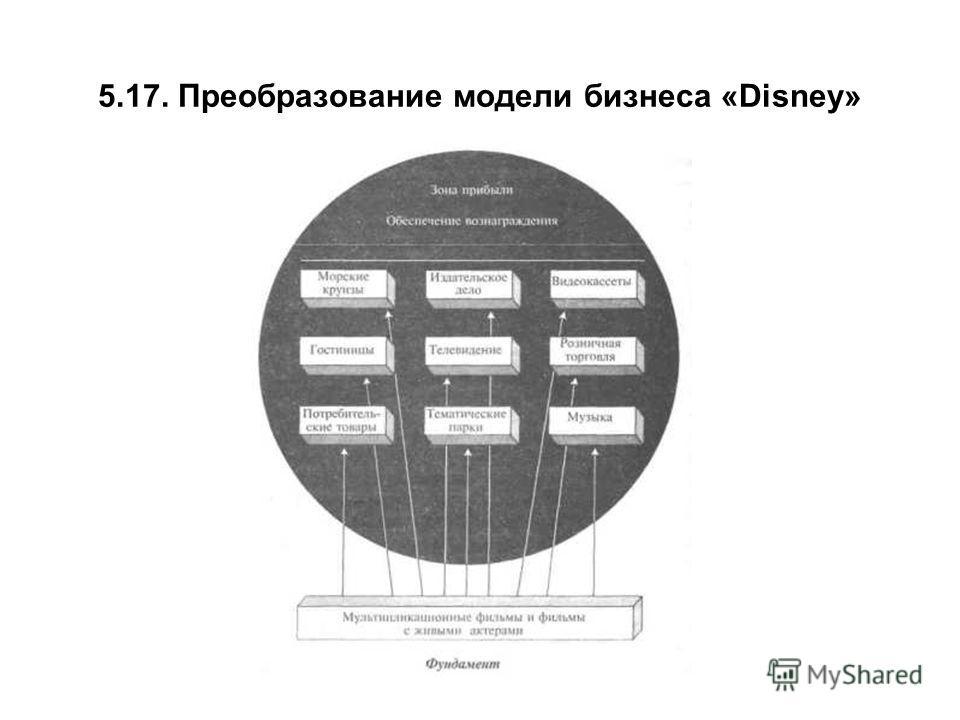 5.17. Преобразование модели бизнеса «Disney»