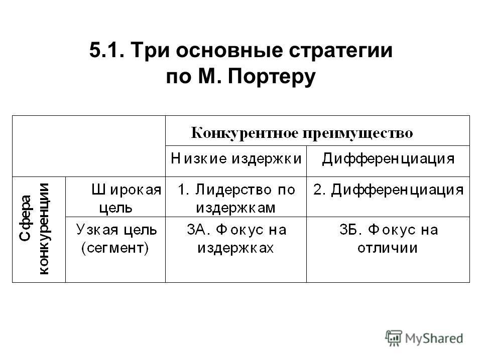 5.1. Три основные стратегии по М. Портеру