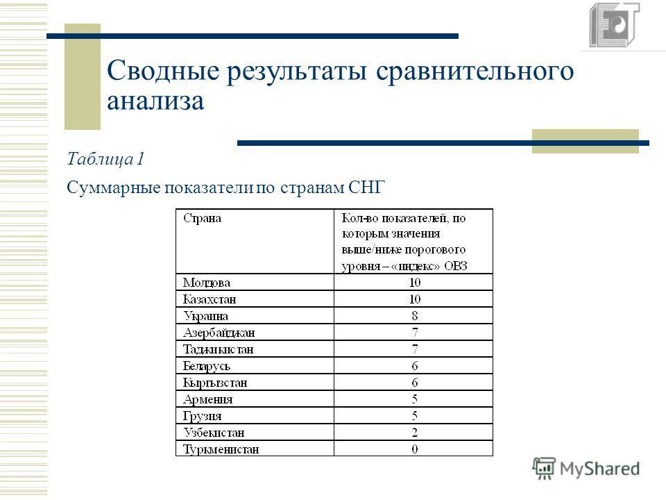 Сводные результаты сравнительного анализа Таблица 1 Суммарные показатели по странам СНГ
