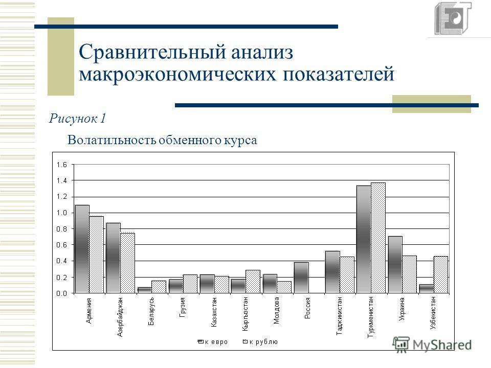 Сравнительный анализ макроэкономических показателей Рисунок 1 Волатильность обменного курса
