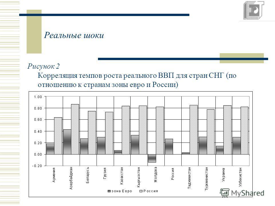 Реальные шоки Рисунок 2 Корреляция темпов роста реального ВВП для стран СНГ (по отношению к странам зоны евро и России)