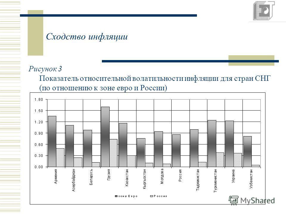 Сходство инфляции Рисунок 3 Показатель относительной волатильности инфляции для стран СНГ (по отношению к зоне евро и России)