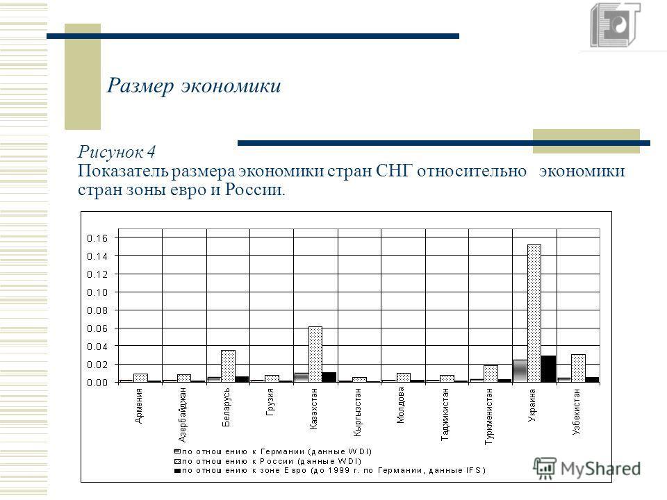 Размер экономики Рисунок 4 Показатель размера экономики стран СНГ относительно экономики стран зоны евро и России.
