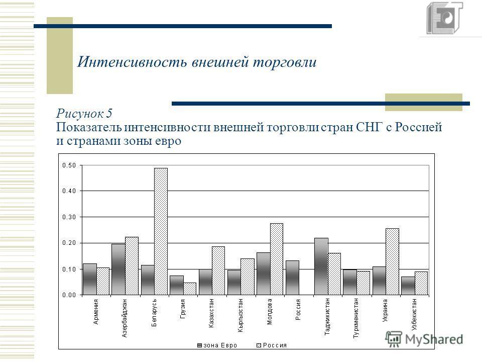Интенсивность внешней торговли Рисунок 5 Показатель интенсивности внешней торговли стран СНГ с Россией и странами зоны евро