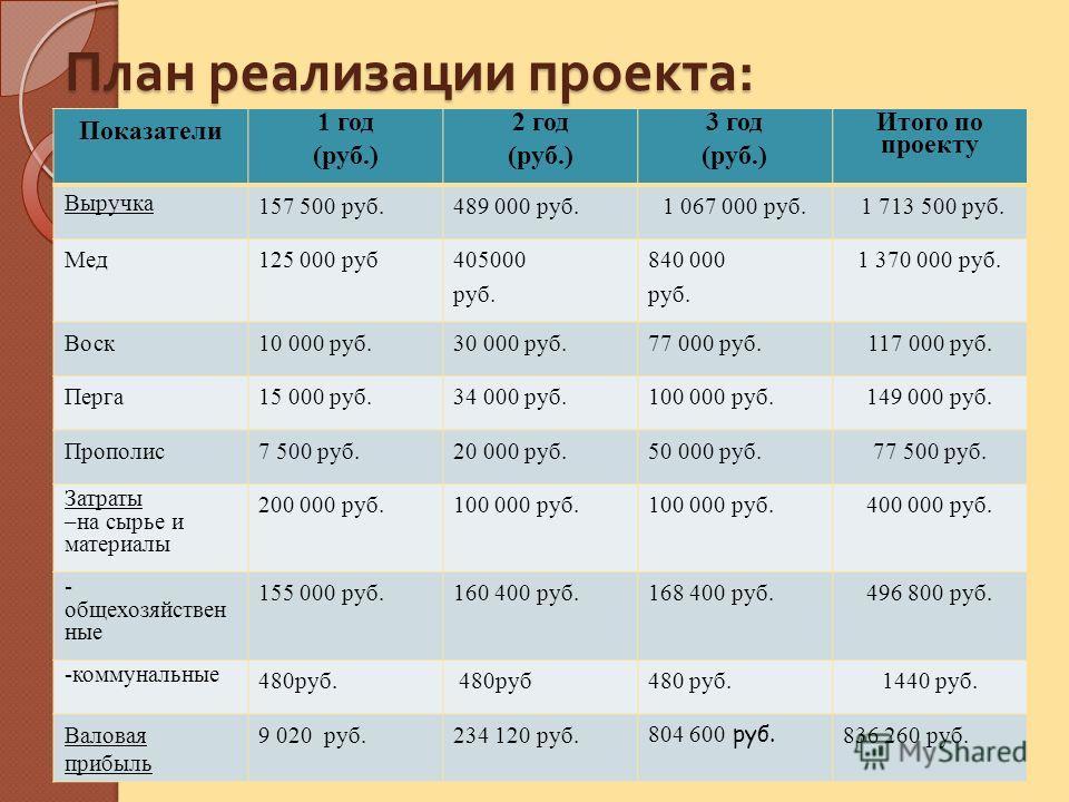 План реализации проекта : Показатели 1 год (руб.) 2 год (руб.) 3 год (руб.) Итого по проекту Выручка 157 500 руб.489 000 руб.1 067 000 руб. 1 713 500 руб. Мед125 000 руб405000 руб. 840 000 руб. 1 370 000 руб. Воск10 000 руб.30 000 руб.77 000 руб.117
