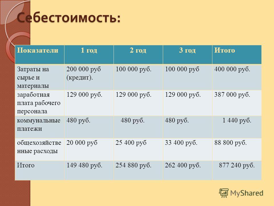 Себестоимость : Показатели1 год2 год3 годИтого Затраты на сырье и материалы 200 000 руб (кредит). 100 000 руб.100 000 руб400 000 руб. заработная плата рабочего персонала 129 000 руб. 387 000 руб. коммунальные платежи 480 руб. 1 440 руб. общехозяйстве