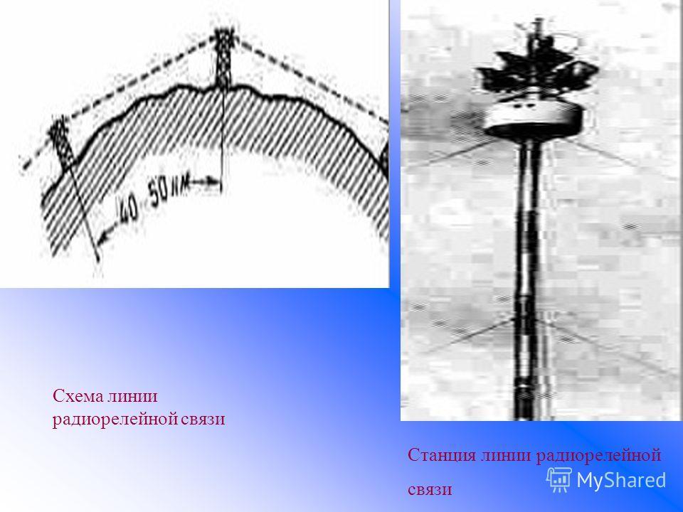 Станция линии радиорелейной связи Схема линии радиорелейной связи