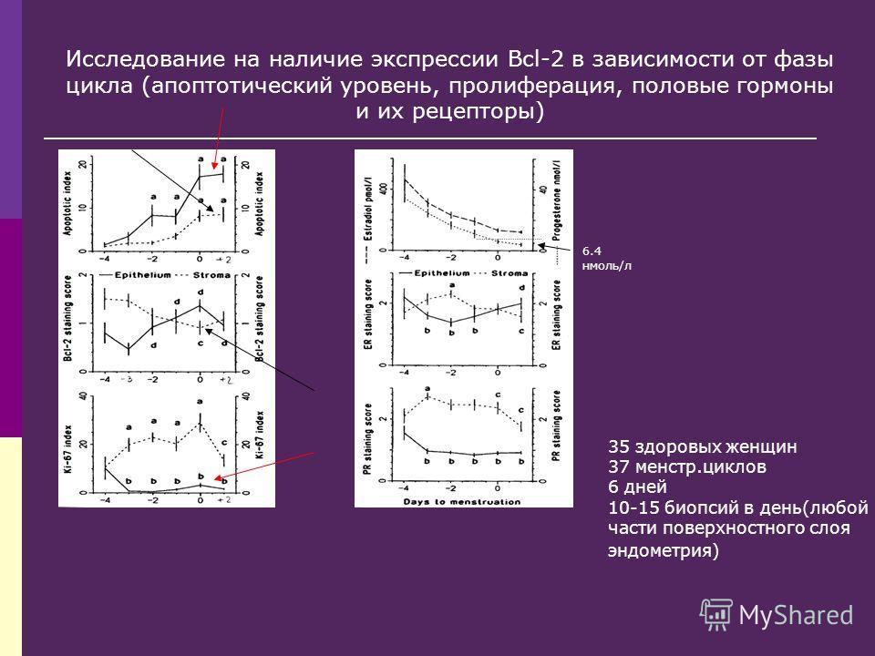 6.4 нмоль/л Исследование на наличие экспрессии Bcl-2 в зависимости от фазы цикла (апоптотический уровень, пролиферация, половые гормоны и их рецепторы) 35 здоровых женщин 37 менстр.циклов 6 дней 10-15 биопсий в день(любой части поверхностного слоя эн