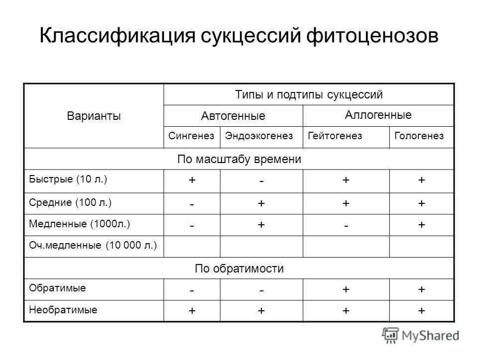 Классификация сукцессий фитоценозов Варианты Типы и подтипы сукцессий Автогенные Аллогенные СингенезЭндоэкогенезГейтогенезГологенез По масштабу времени Быстрые (10 л.) +-++ Средние (100 л.) -+++ Медленные (1000л.) -+-+ Оч.медленные (10 000 л.) По обр