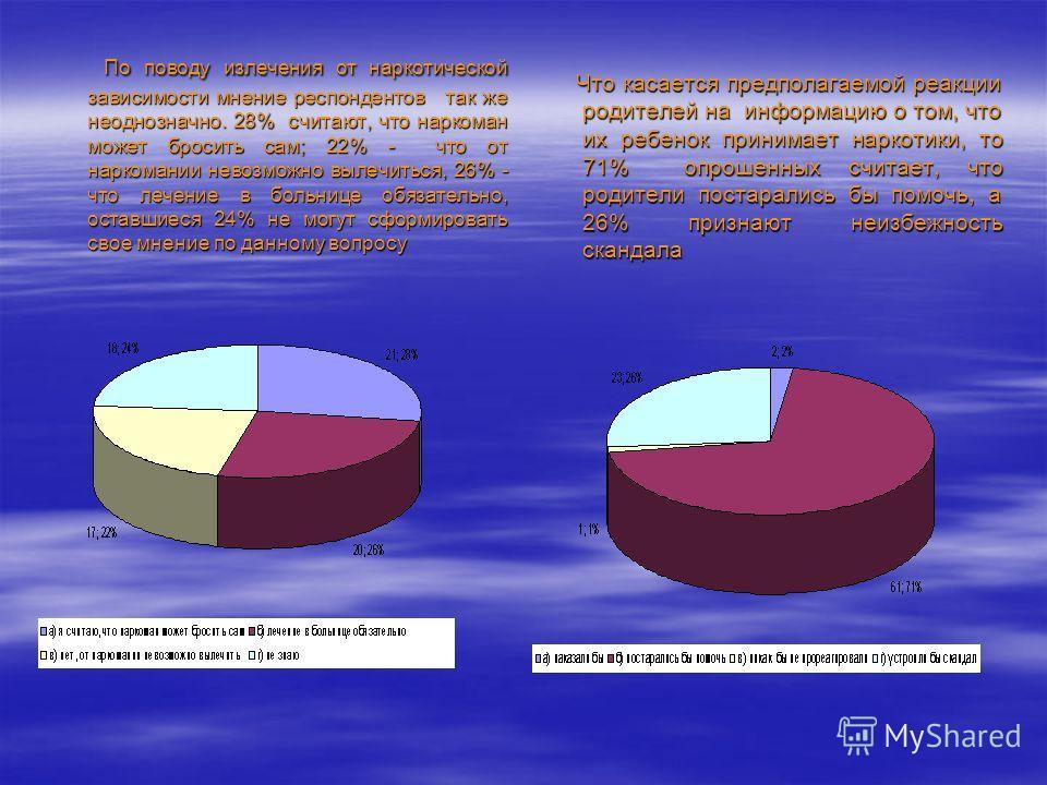 По поводу излечения от наркотической зависимости мнение респондентов так же неоднозначно. 28% считают, что наркоман может бросить сам; 22% - что от наркомании невозможно вылечиться, 26% - что лечение в больнице обязательно, оставшиеся 24% не могут сф