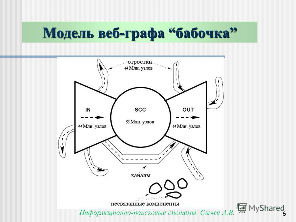 Информационно-поисковые системы. Сычев А.В. 6 Модель веб-графа бабочка