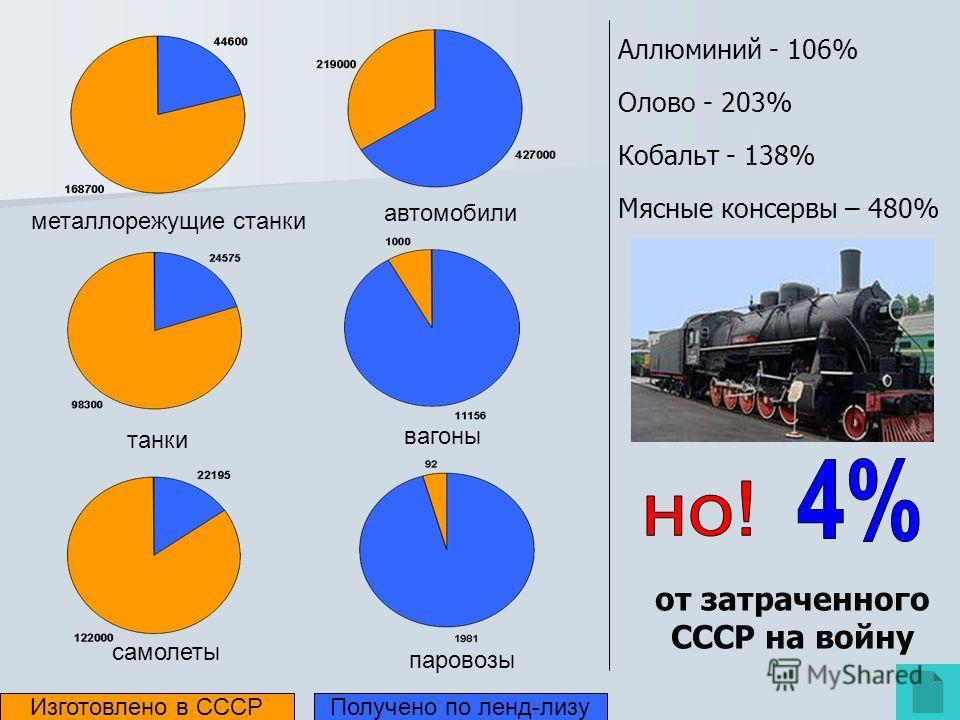 паровозы автомобили танки вагоны самолеты металлорежущие станки Изготовлено в СССРПолучено по ленд-лизу Аллюминий - 106% Олово - 203% Кобальт - 138% Мясные консервы – 480% от затраченного СССР на войну