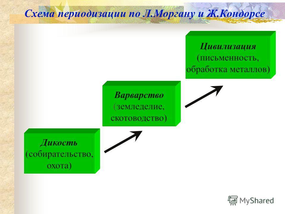 Схема периодизации по Л.Моргану и Ж.Кондорсе Дикость (собирательство, охота) Варварство (земледелие, скотоводство) Цивилизация (письменность, обработка металлов)