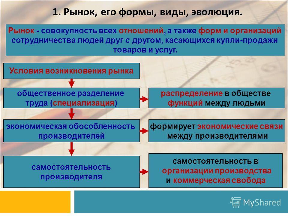 1. Рынок, его формы, виды, эволюция. Рынок - совокупность всех отношений, а также форм и организаций сотрудничества людей друг с другом, касающихся купли-продажи товаров и услуг. Условия возникновения рынка общественное разделение труда (специализаци