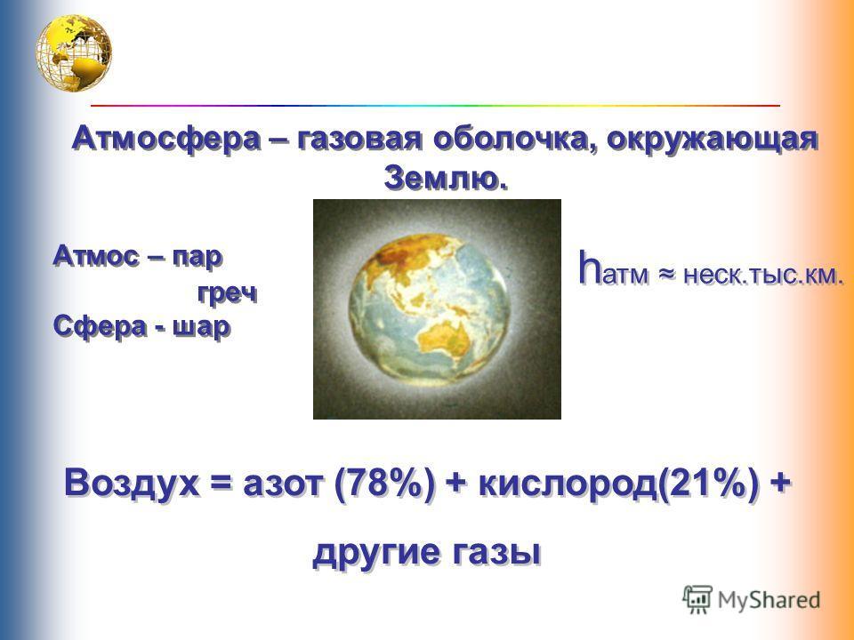 Атмосфера – газовая оболочка, окружающая Землю. Атмосфера – газовая оболочка, окружающая Землю. Атмос – пар греч Сфера - шар Атмос – пар греч Сфера - шар Воздух = азот (78%) + кислород(21%) + другие газы Воздух = азот (78%) + кислород(21%) + другие г