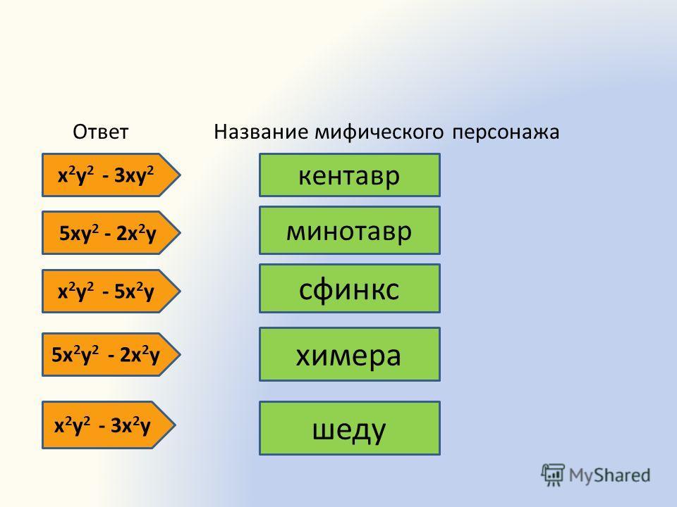 Ответ Название мифического персонажа х 2 у 2 - 3ху 2 кентавр 5ху 2 - 2х 2 у минотавр х 2 у 2 - 5х 2 у сфинкс 5х 2 у 2 - 2х 2 у химера х 2 у 2 - 3х 2 у шеду