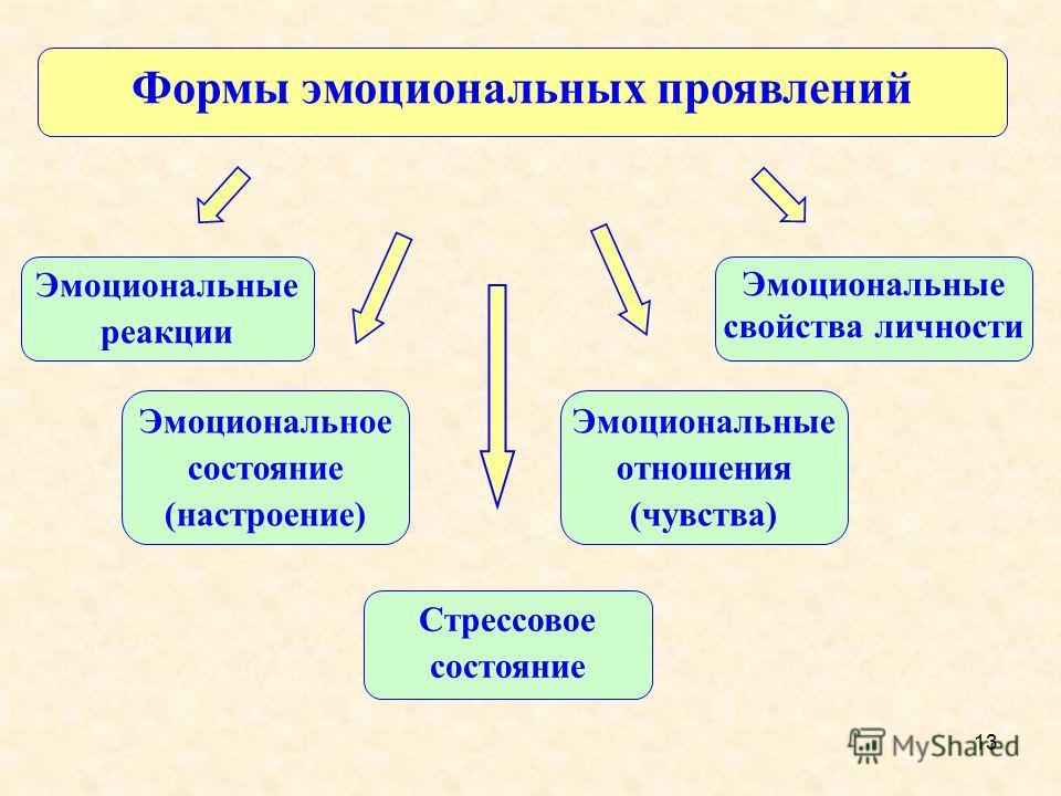 13 Формы эмоциональных проявлений Эмоциональные свойства личности Эмоциональные реакции Эмоциональное состояние (настроение) Эмоциональные отношения (чувства) Стрессовое состояние