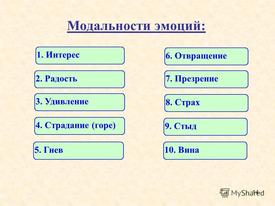 14 Модальности эмоций: 1. Интерес 6. Отвращение 2. Радость7. Презрение 3. Удивление 8. Страх 4. Страдание (горе) 9. Стыд 5. Гнев10. Вина