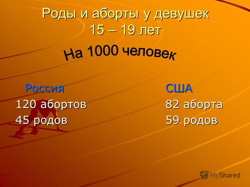 Роды и аборты у девушек 15 – 19 лет РоссияСША 120 абортов82 аборта 45 родов59 родов
