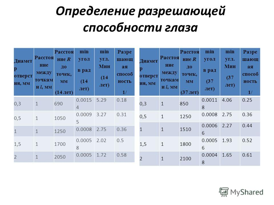 Определение разрешающей способности глаза Диамет р отверст ия, мм Расстоя ние между точкам и l, мм Расстоя ние R до точек, мм (14 лет) min угол в рад (14 лет) min угл. Мин (14 лет) Разре шающ ая способ ность 1/ 0,3 1690 0.0015 4 5.290.18 0,5 11050 0.