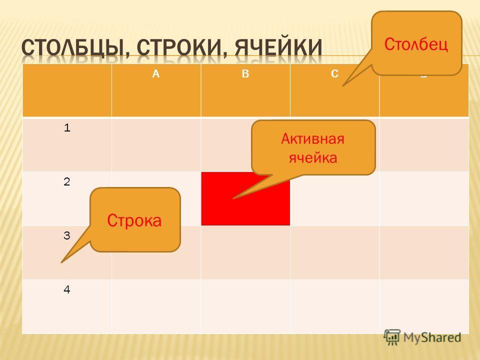 Электронная таблица состоит из столбцов и строк. Заголовки столбцов обозначаются буквами или сочетаниями букв (А, С, АВ и т.д), заголовки строк – числами (1, 2, 3 и далее). На пересечении столбца и строки находится ячейка, которая имеет индивидуальны