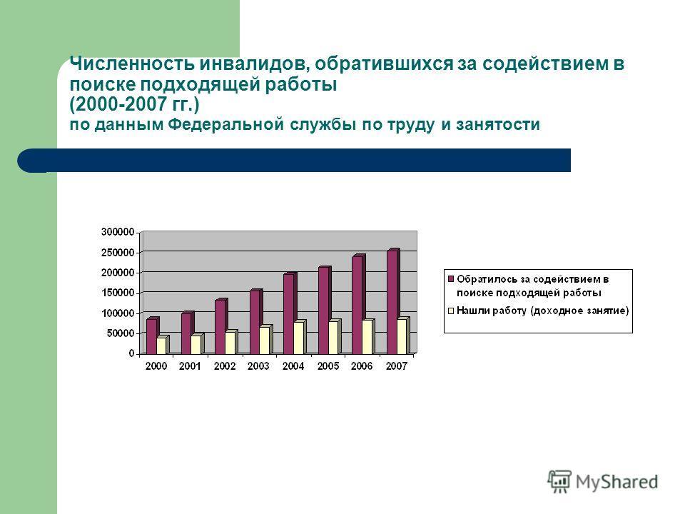 Численность инвалидов, обратившихся за содействием в поиске подходящей работы (2000-2007 гг.) по данным Федеральной службы по труду и занятости
