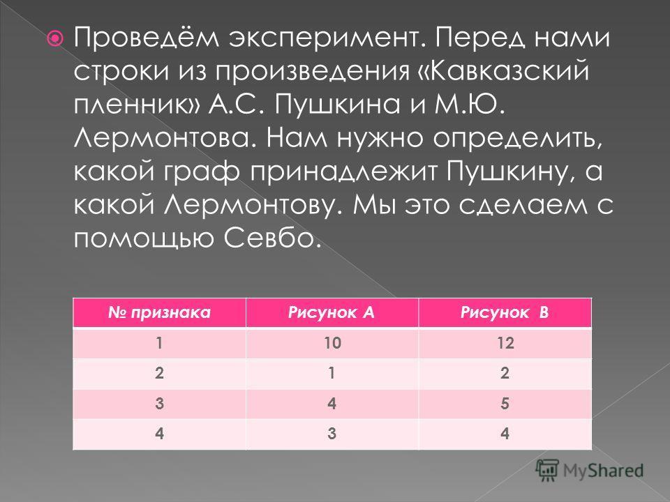 Проведём эксперимент. Перед нами строки из произведения «Кавказский пленник» А.С. Пушкина и М.Ю. Лермонтова. Нам нужно определить, какой граф принадлежит Пушкину, а какой Лермонтову. Мы это сделаем с помощью Севбо. признакаРисунок АРисунок В 11012 21