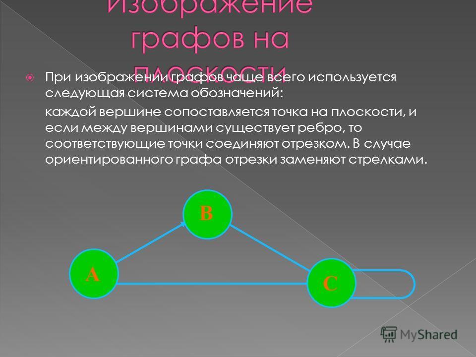 При изображении графов чаще всего используется следующая система обозначений: каждой вершине сопоставляется точка на плоскости, и если между вершинами существует ребро, то соответствующие точки соединяют отрезком. В случае ориентированного графа отре