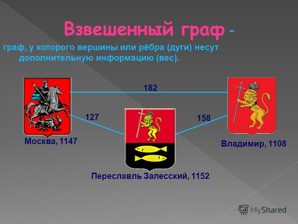 Москва, 1147 Переславль Залесский, 1152 Владимир, 1108 Взвешенный граф - 182 158 127