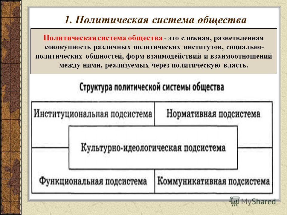 1. Политическая система общества Политическая система общества - это сложная, разветвленная совокупность различных политических институтов, социально- политических общностей, форм взаимодействий и взаимоотношений между ними, реализуемых через политич