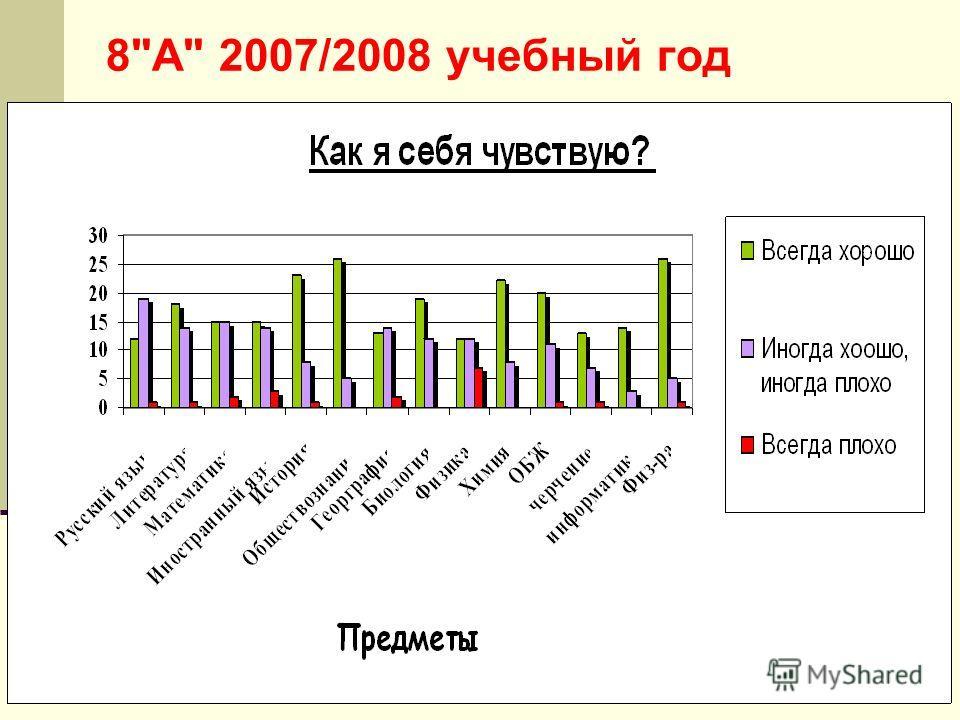 8А 2007/2008 учебный год