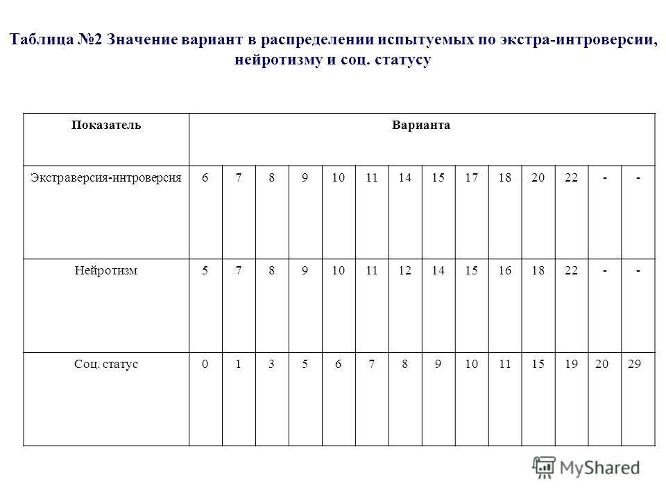 Таблица 2 Значение вариант в распределении испытуемых по экстра-интроверсии, нейротизму и соц. статусу ПоказательВарианта Экстраверсия-интроверсия67891011141517182022-- Нейротизм57891011121415161822-- Соц. статус01356789101115192029