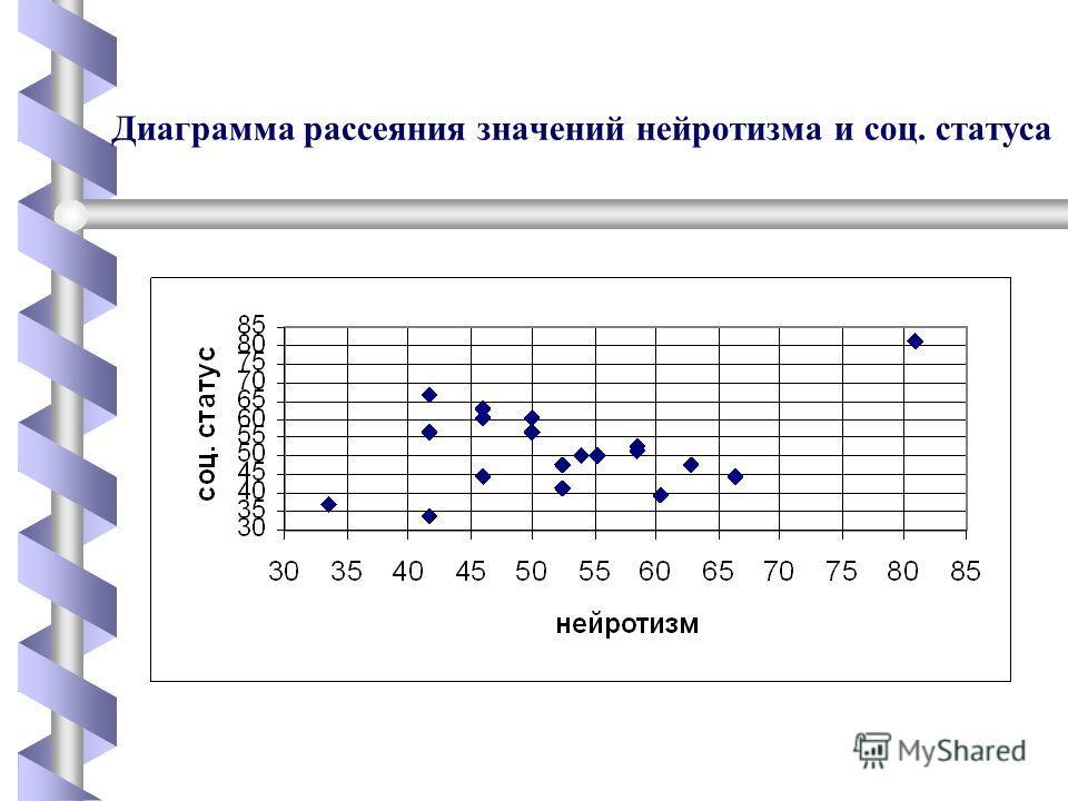 Диаграмма рассеяния значений нейротизма и соц. статуса