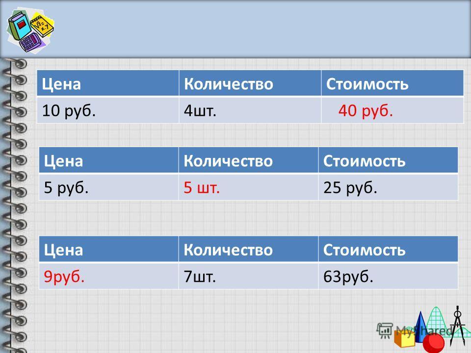 ЦенаКоличествоСтоимость 10 руб.4шт. 40 руб. ЦенаКоличествоСтоимость 5 руб.5 шт.25 руб. ЦенаКоличествоСтоимость 9руб.7шт.63руб.