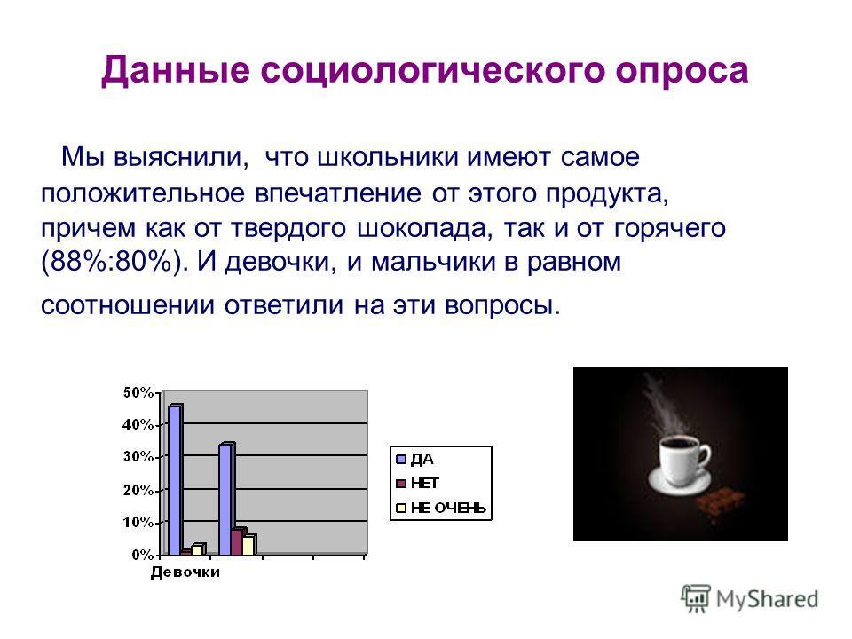 Данные социологического опроса Мы выяснили, что школьники имеют самое положительное впечатление от этого продукта, причем как от твердого шоколада, так и от горячего (88%:80%). И девочки, и мальчики в равном соотношении ответили на эти вопросы.