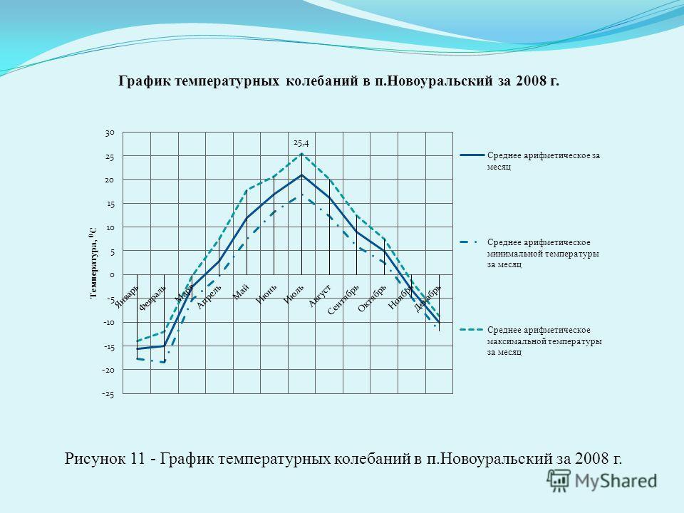 Рисунок 11 - График температурных колебаний в п.Новоуральский за 2008 г.