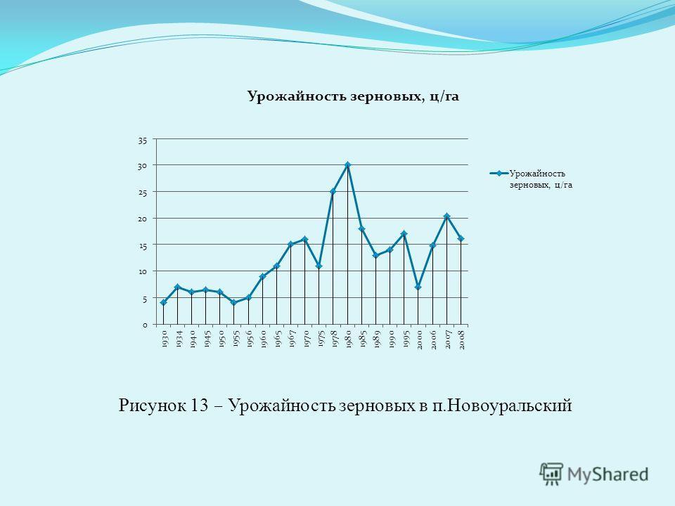 Рисунок 13 – Урожайность зерновых в п.Новоуральский